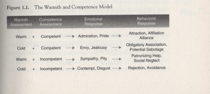 warmth_competence