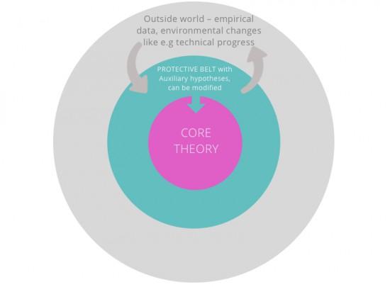 model-theories